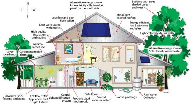 6 Tips To Consider When Building Green Homes Good House Idea