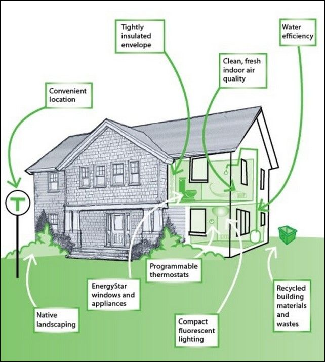 Eco friendly homes the solution to a healthy energy for Eco efficient homes