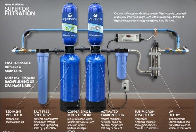 whole-house-water-filter-schematic